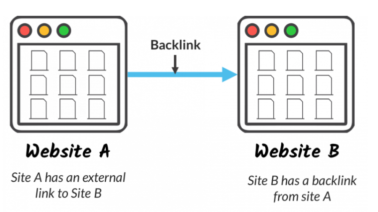 Moz Backlink Diagram
